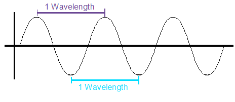 Lesson 44 Frequency Wavelength Amp Amplitude