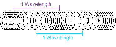 WavelengthWavelength Of A Longitudinal Wave